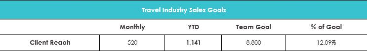 March 2019 Travel Industry Sales Goals