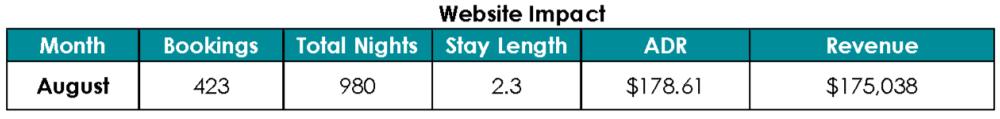 Website Impact Chart