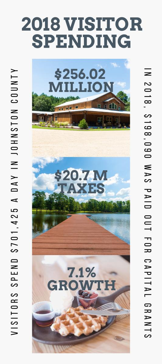 Johnston County 2018 Visitor Spending infographic.