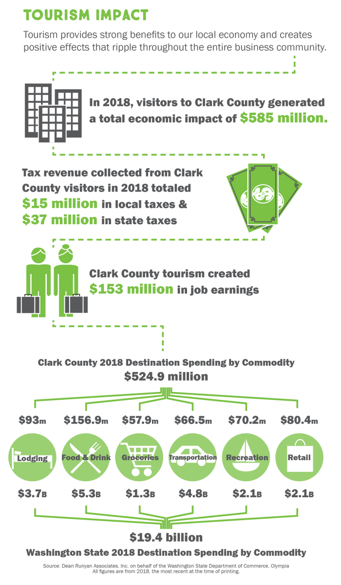 2018 Tourism Impact Infograph