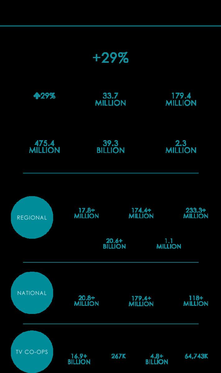 2018 Annual Marketing Impact Metrics