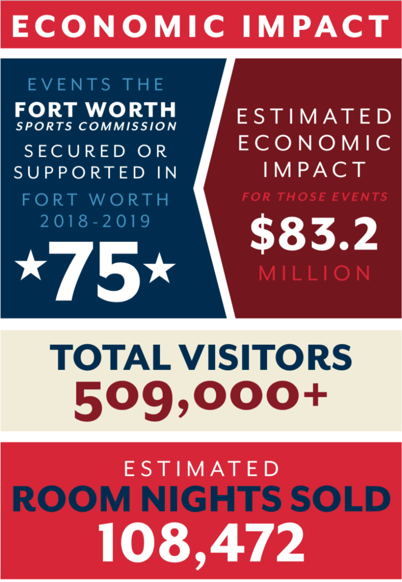Graphic with data for the Economic Impact of sports in Fort Worth
