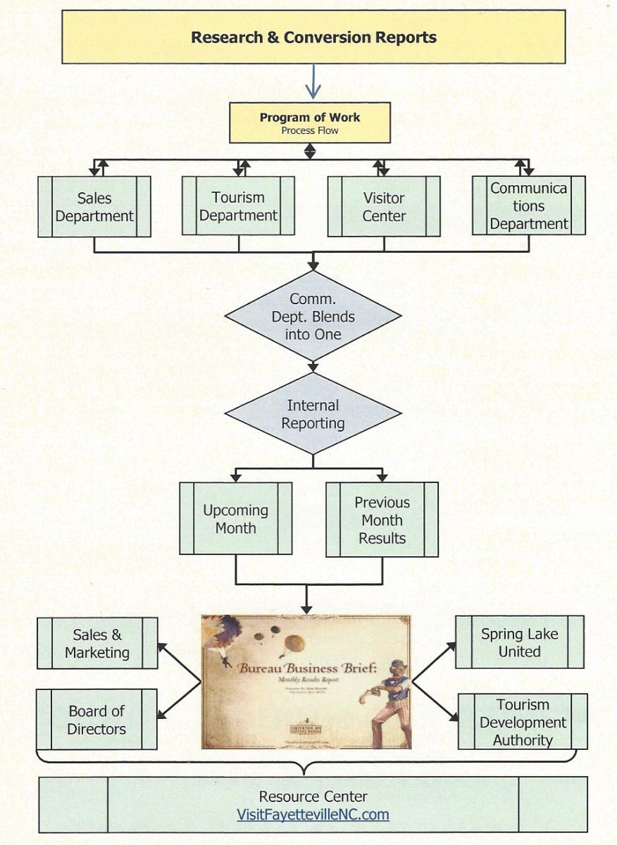 Program of Work Process Flow