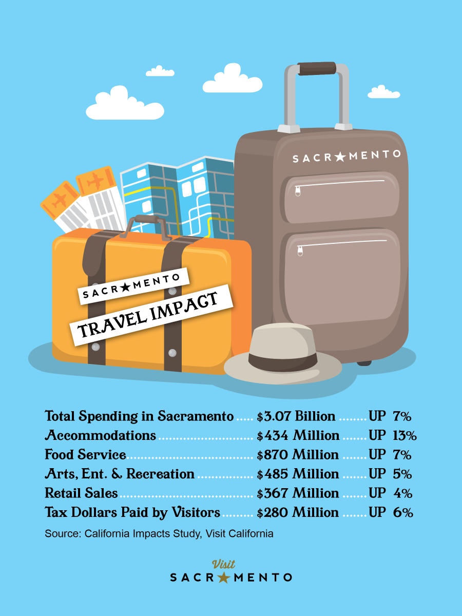 Travel Impacts 2017