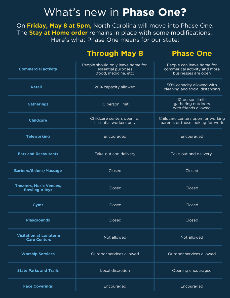 COVID Phase One Chart