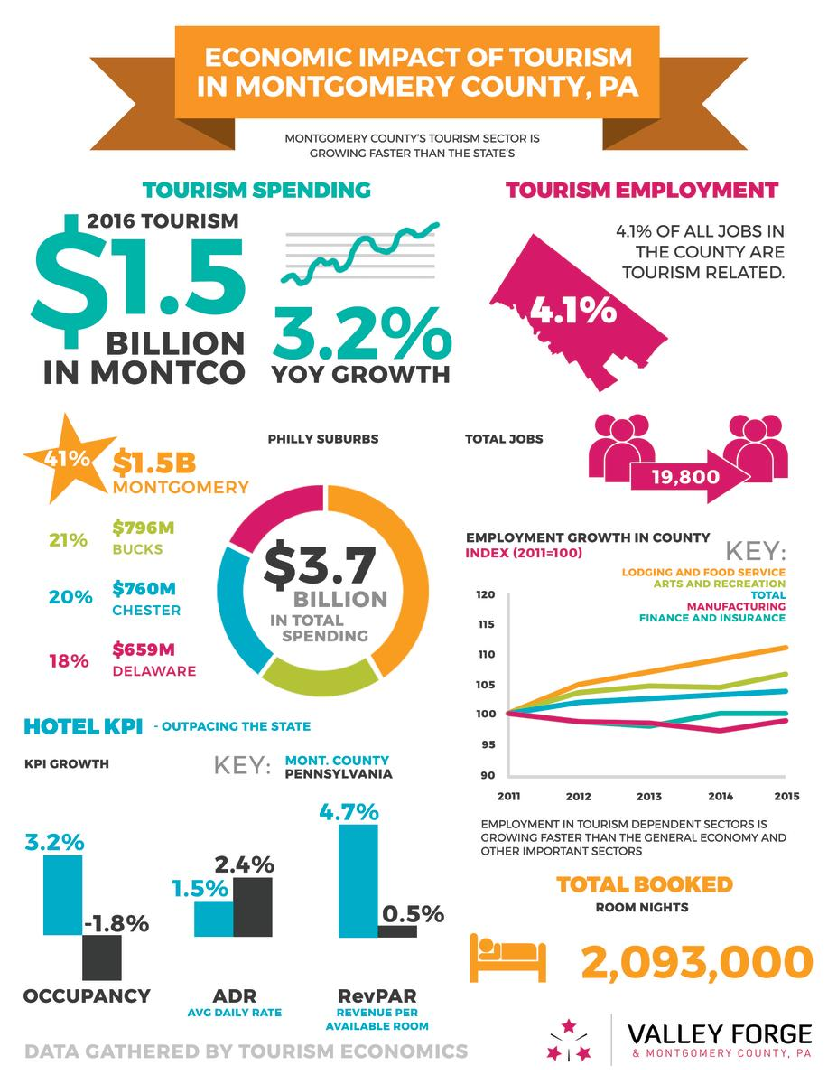 The Economic Impact of Tourism