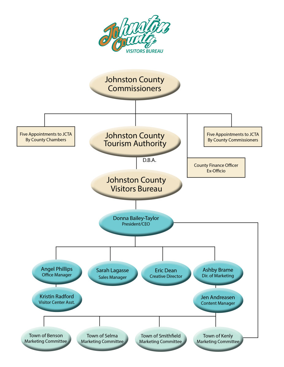Johnston County Visitors Bureau Organizational Chart