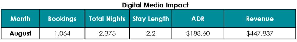 Digital Media Impact Chart