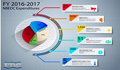 FY 2016-2017 Expenditures infographics