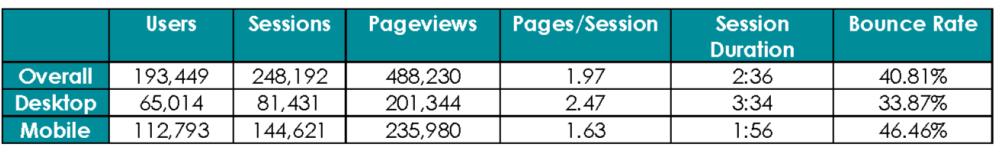 Digital Analytics_Chart 5
