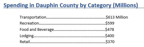 Visitor Spending by Category in Dauphin County