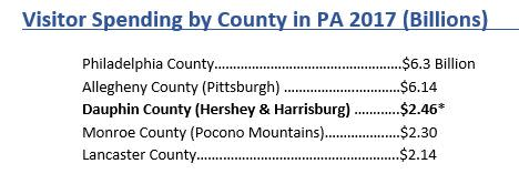 Visitor Spending by Region in PA 2017