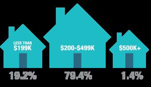 2018 Median Home Price