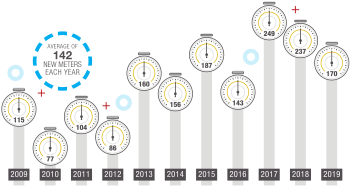 NBU Business Meters