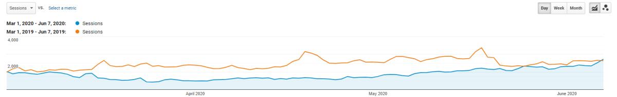March 1 - June 7, 2020 Organic Sessions, TK Website Google Analytics Graph
