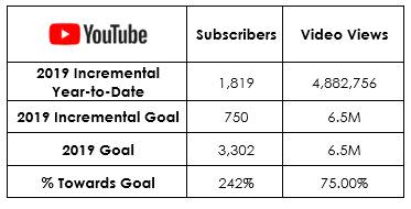 YTD Social Pacing_Youtube