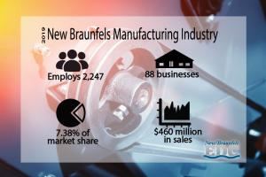 Manufacturing Industry graphics