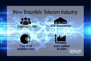 Telecom Infographic