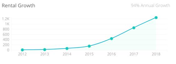 Short Term Rental Growth Graph