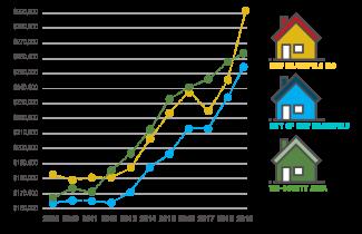 Average Home Value