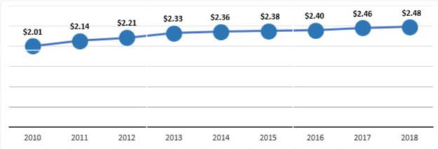 Visitor Spending 8-Year Trend Chart 2008-2018