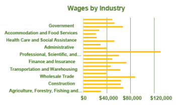 Wages by Industry