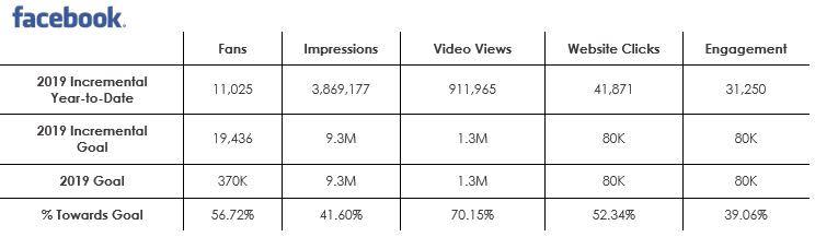 Social - Facebook metrics