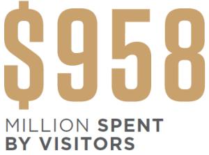 2018 Visitor Spend