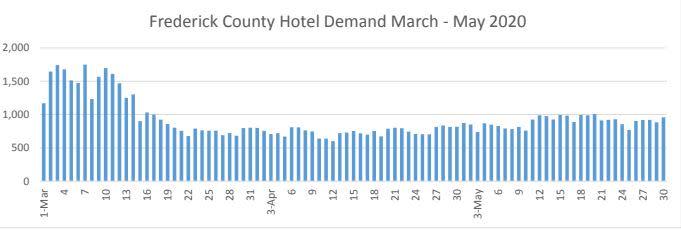 Hotel Demand