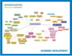 VBR Economic Development Mind Map