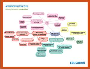 VBR Education Mind Map