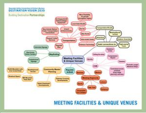VBR Meetings Mind Map