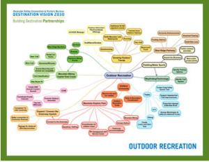 VBR Outdoors Mind Map