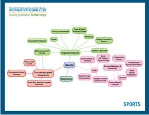 VBR Sports Mind Map