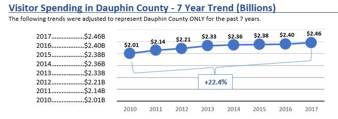 Visitor Spending in Dauphin County 7-Year Trend Graph