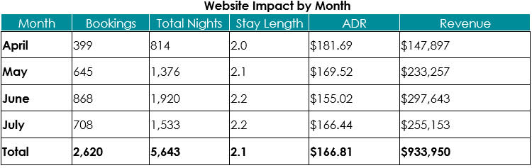 Travel Data Website Impact by Month