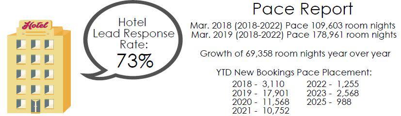 Sales March 2019