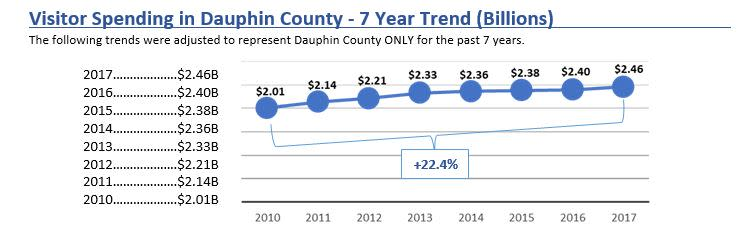 Visitor Spending in Dauphin County - 7 Year Trend