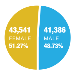 Population Gender