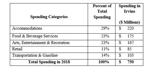 Tourism figures 2018