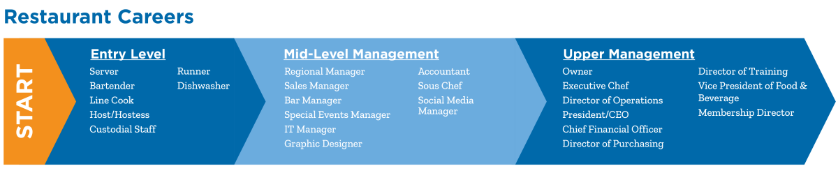 Chart: Restaurant Career Advancement Ladder