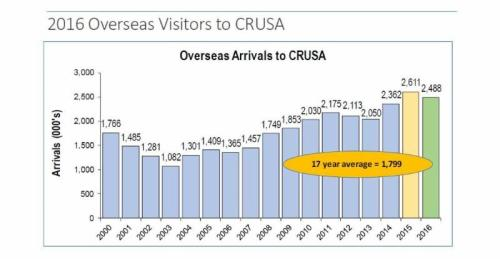 Overseas Arrivals to CRUSA, 2016