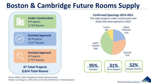 Pinnacle Future Rooms