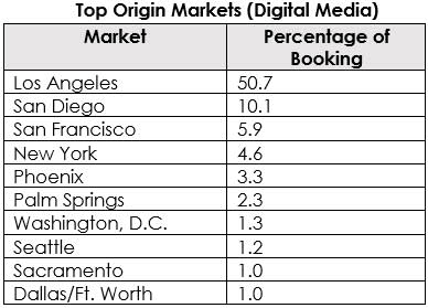 Travel Data Top Origin Markets