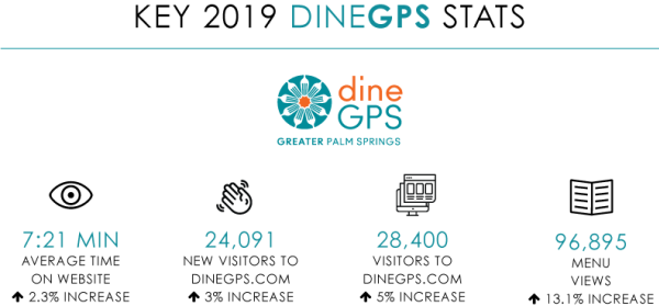 AR 2019_Dest Dev_DineGPS Stats