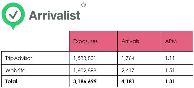 Travel Data - Arrivalist