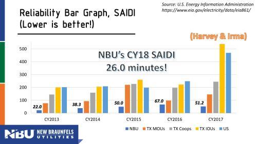 NBU Electric Reliability