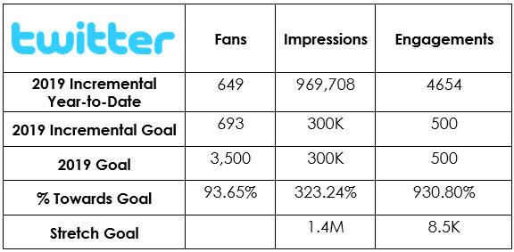 Social Media - dineGPS Twitter Metrics