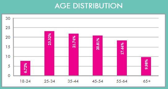 Age Distribution graph