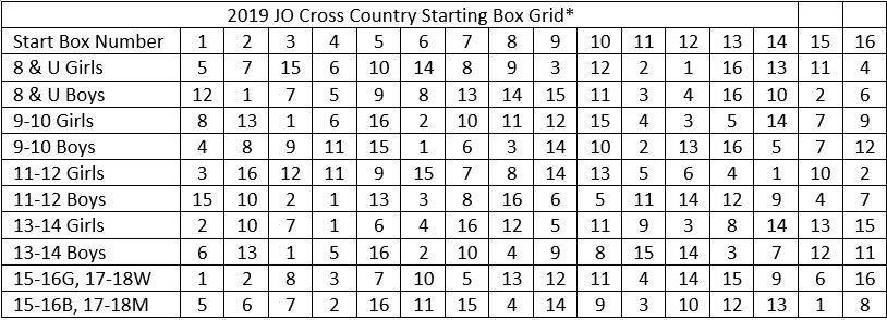 Starting box grid